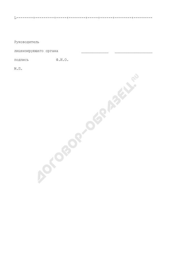Перечень профессиональных образовательных программ (приложение к лицензии на осуществление образовательной деятельности). Страница 3