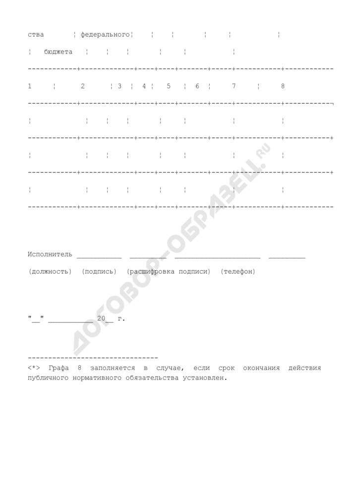 Перечень публичных нормативных обязательств, подлежащих исполнению за счет средств федерального бюджета на плановый период. Страница 2