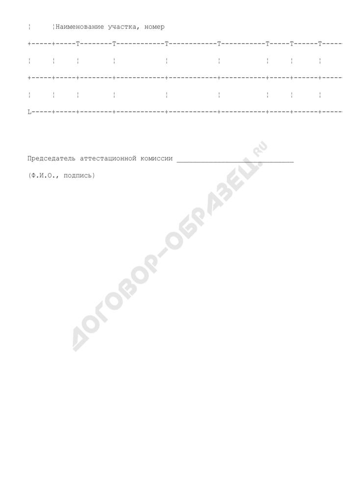 Перечень рабочих мест для проведения аттестации по условиям труда работников. Страница 3