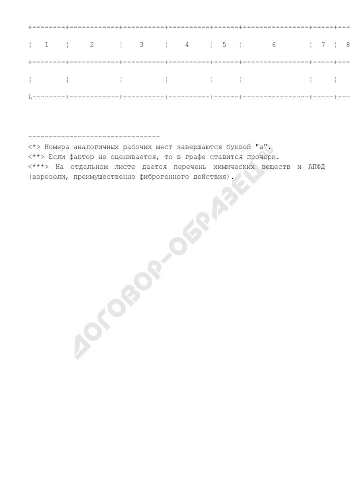 Перечень рабочих мест, подлежащих аттестации по условиям труда в организации. Страница 2