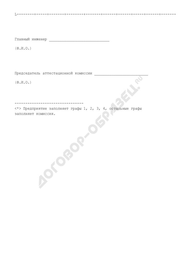 Перечень средств измерений, используемых в аналитической лаборатории, и их состояние. Форма N 6 (рекомендуемая). Страница 2