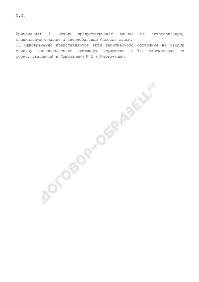 Перечень высвобождаемого движимого имущества системы МВД России, подлежащего реализации. Страница 2