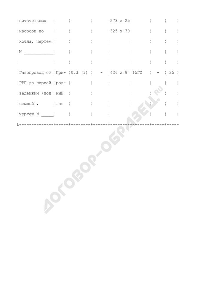 Перечень трубопроводов, подлежащих сдаче заказчику после окончания монтажа (ремонта). Форма N П27.1. Страница 3