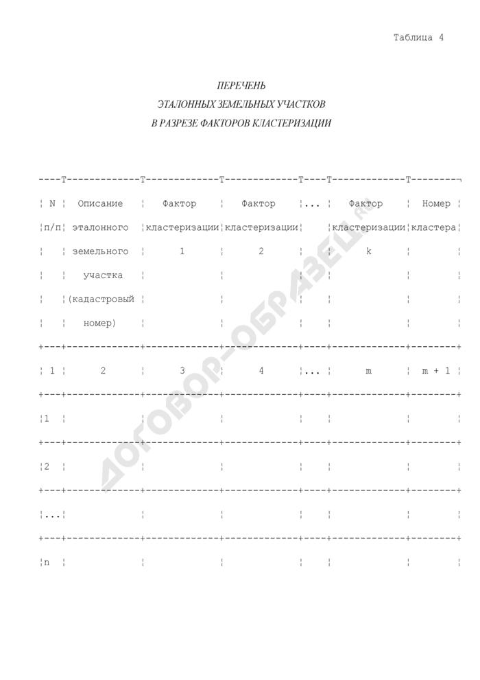 Перечень эталонных земельных участков в составе земель особо охраняемых природных территорий в разрезе факторов кластеризации. Страница 1