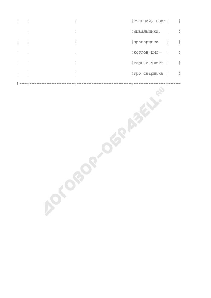 Примерный перечень производственных участков и рабочих мест пункта технического обслуживания вагонов, подлежащих аттестации. Страница 3