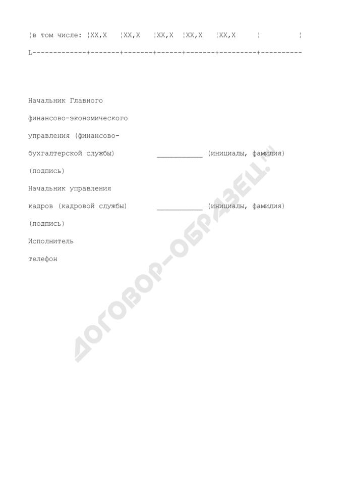 Расчетный перечень фонда оплаты труда. Страница 3