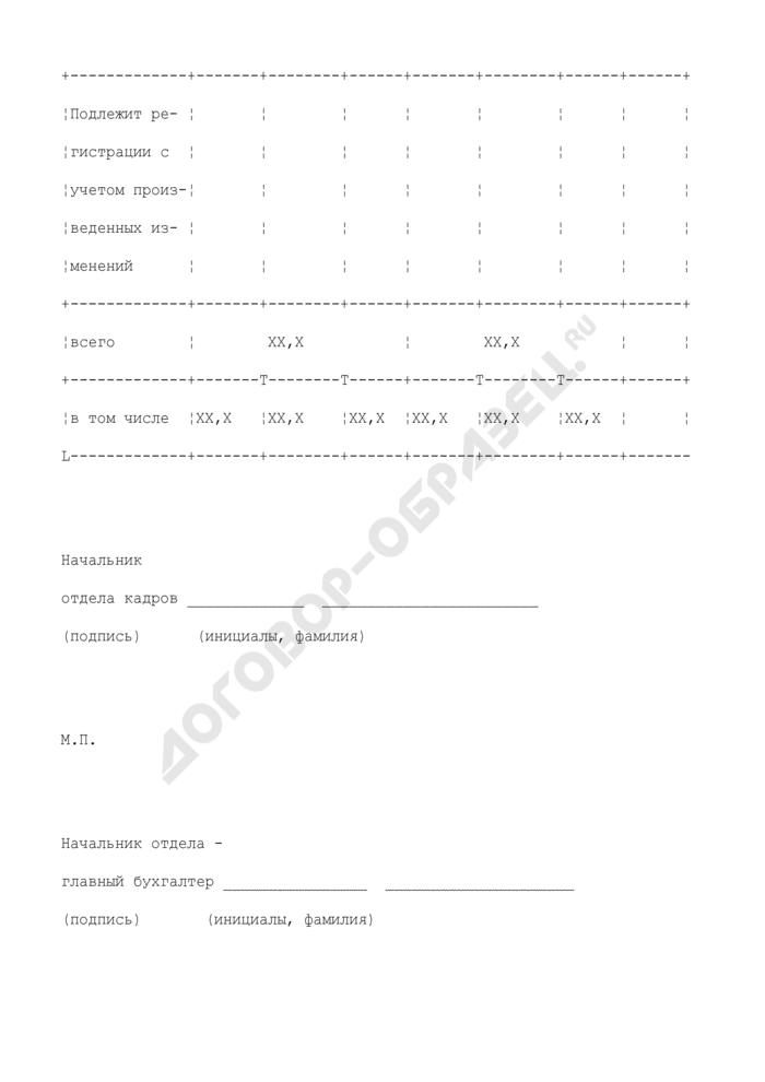 Расчетный перечень изменений фонда должностных окладов таможенного органа Российской Федерации. Страница 3