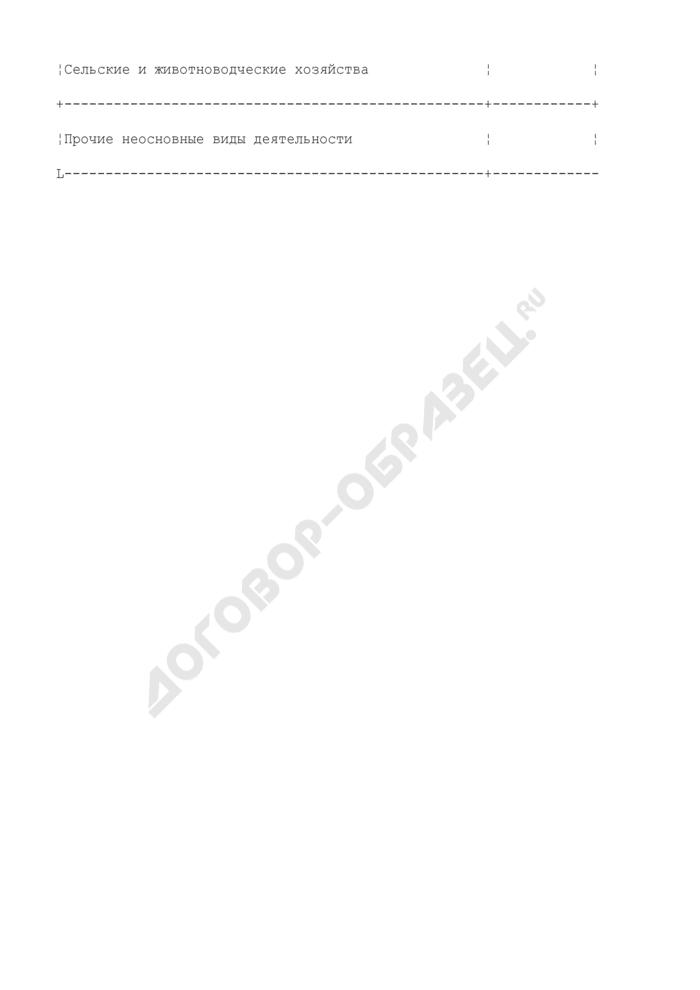 Рекомендуемый перечень неосновных видов деятельности оператора связи (таблица 1). Страница 3
