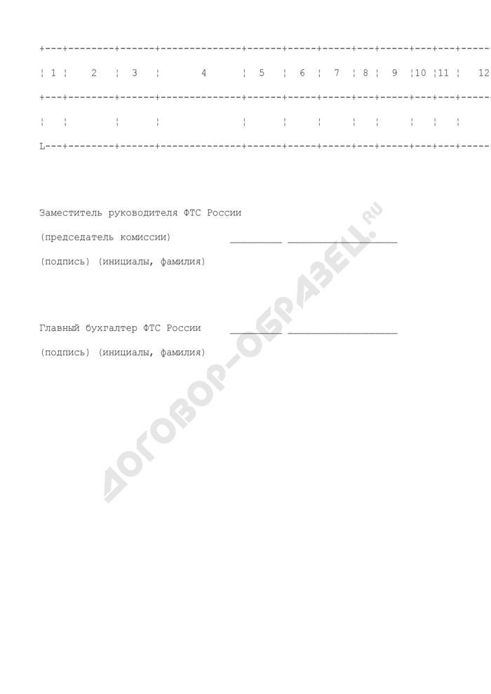 Сводный перечень движимого имущества, находящегося в оперативном управлении таможенных органов Российской Федерации, подлежащего высвобождению. Страница 2