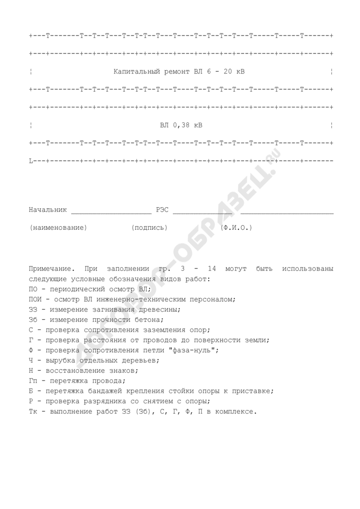 Годовой план-график технического обслуживания и ремонта воздушных линий электропередачи (рекомендуемая форма). Страница 2