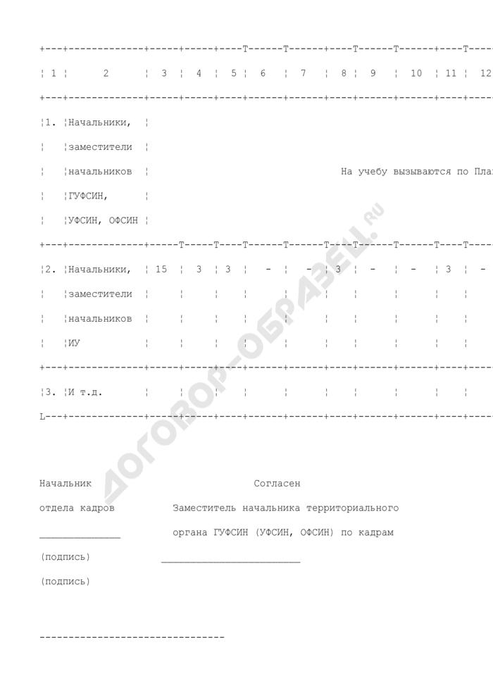 Перспективный план повышения квалификации рядового и начальствующего состава уголовно-исполнительной системы. Страница 2