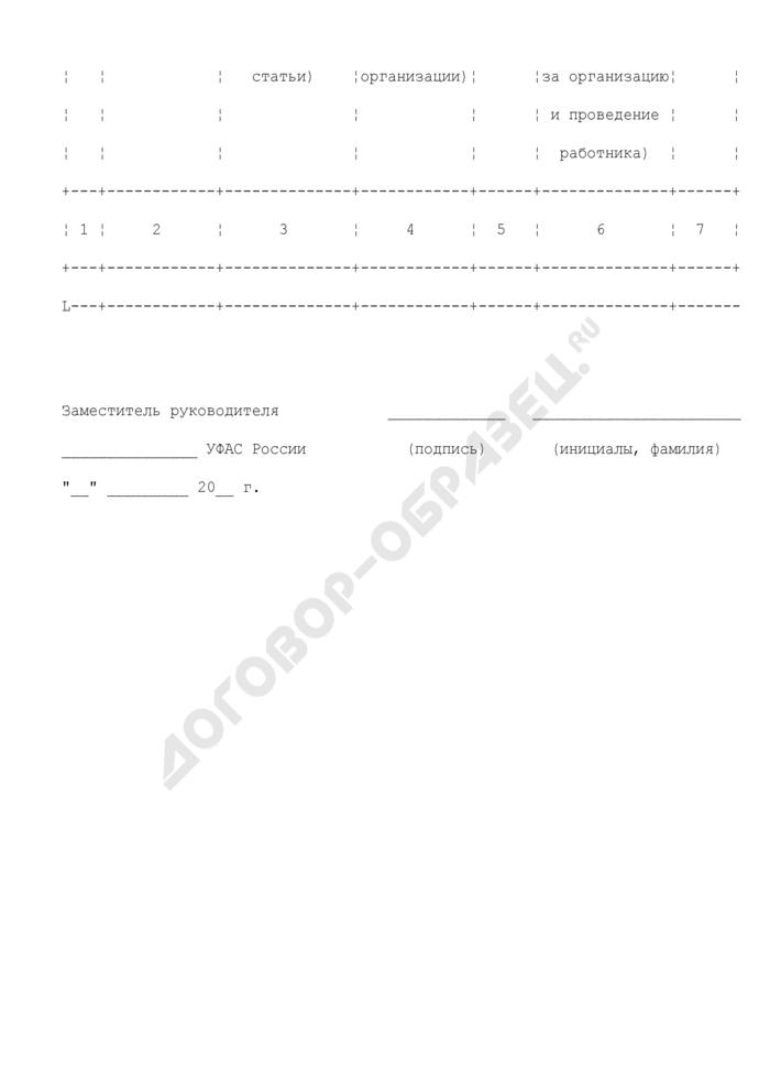 План проведения контрольных мероприятий территориальных органов ФАС России на год. Страница 2