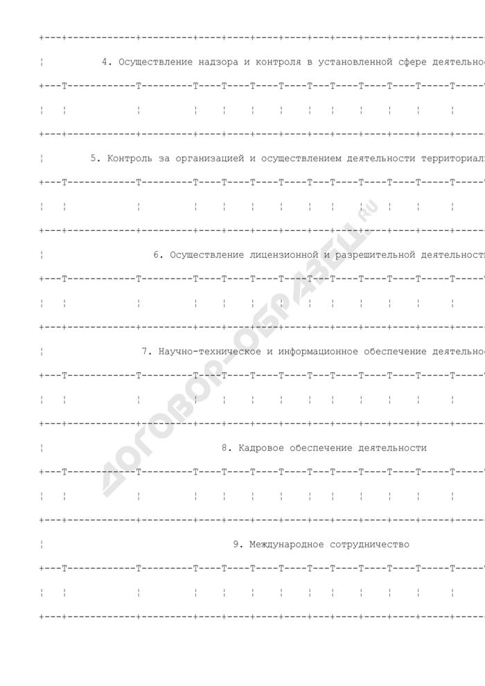 План работы территориального органа Федеральной службы по экологическому, технологическому и атомному надзору на месяц. Страница 2