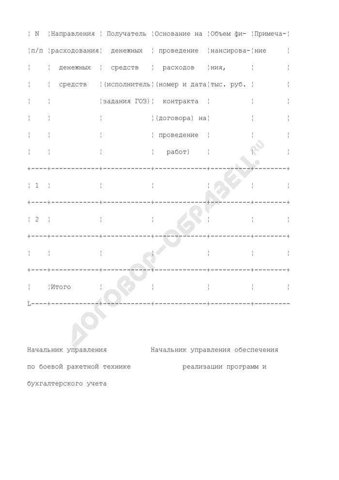 План распределения денежных средств, полученных Роскосмосом от реализации продуктов утилизации вооружения и военной техники. Форма N 2-ВБ. Страница 2