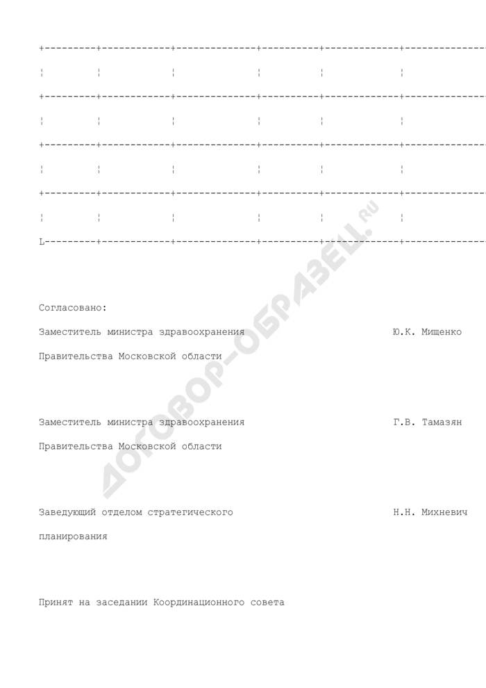 План совершенствования и развития специализированных видов стационарной медицинской помощи на 2009-2012 гг. в медицинском округе N 8 Московской области. Страница 2