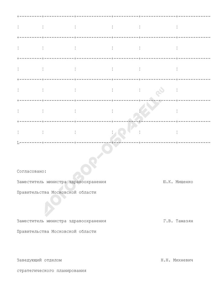 План совершенствования и развития специализированных видов стационарной медицинской помощи на 2009-2012 гг. в медицинском округе N 12 Московской области. Страница 2