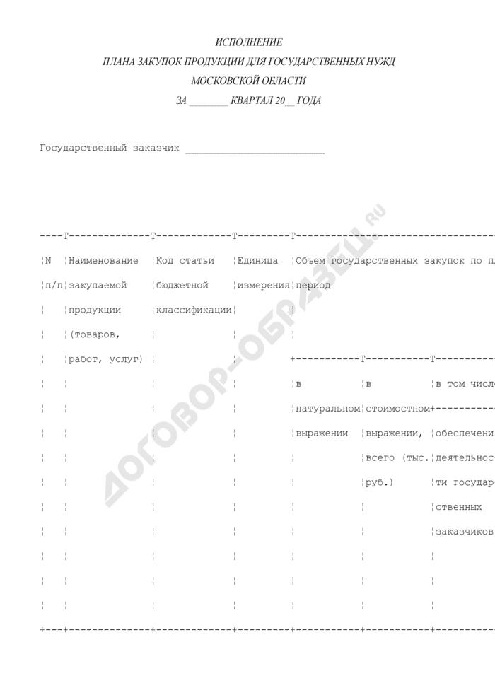 Исполнение плана закупок продукции для государственных нужд Московской области. Страница 1