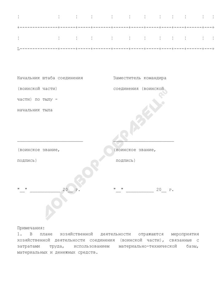 План хозяйственной деятельности соединения (воинской части). Страница 3