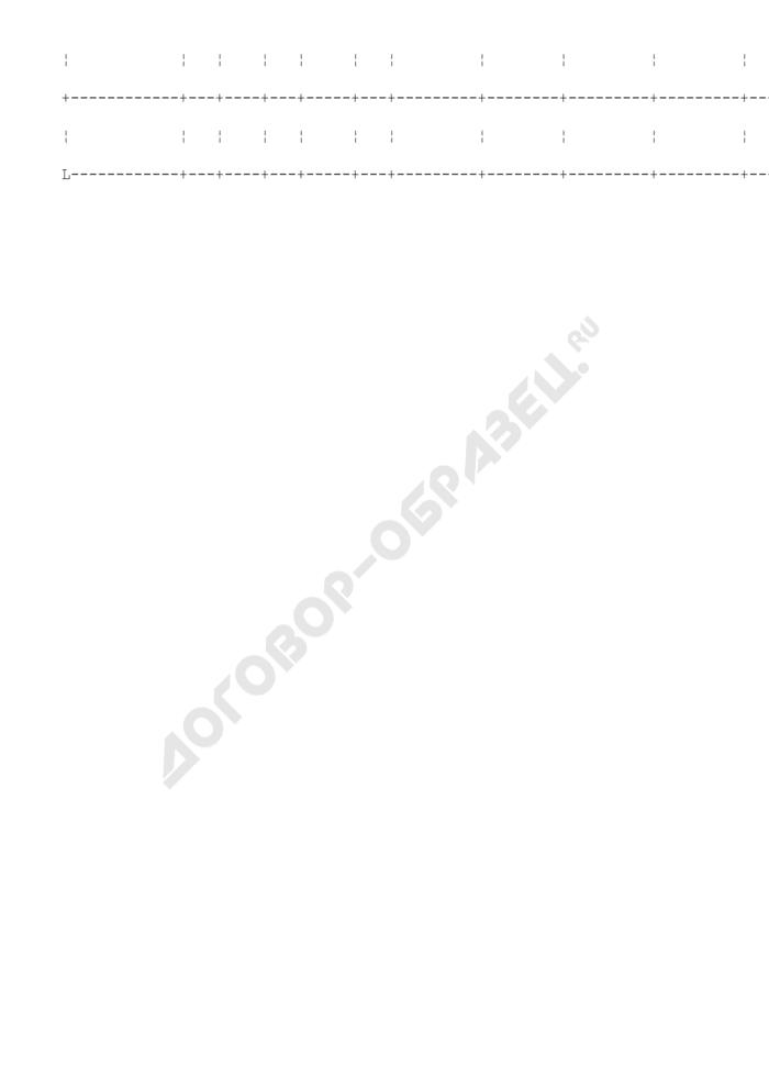 План-график проведения закупок продукции для муниципальных нужд городского поселения Пересвет Московской области. Страница 3