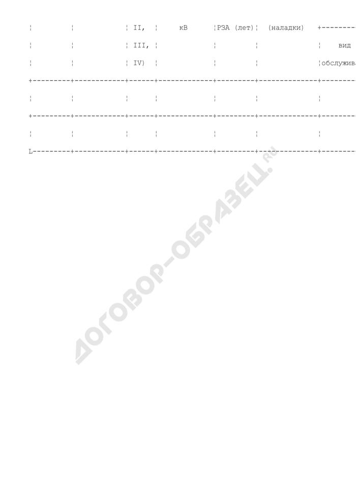 Планы-графики технического обслуживания устройств релейной защиты и автоматики (РЗА) линий электропередачи и оборудования напряжением 110 кВ и выше, а также средств диспетчерско-технологического управления объектов энергетики, отнесенных к объектам диспетчеризации (месячные и годовые формы). Страница 2