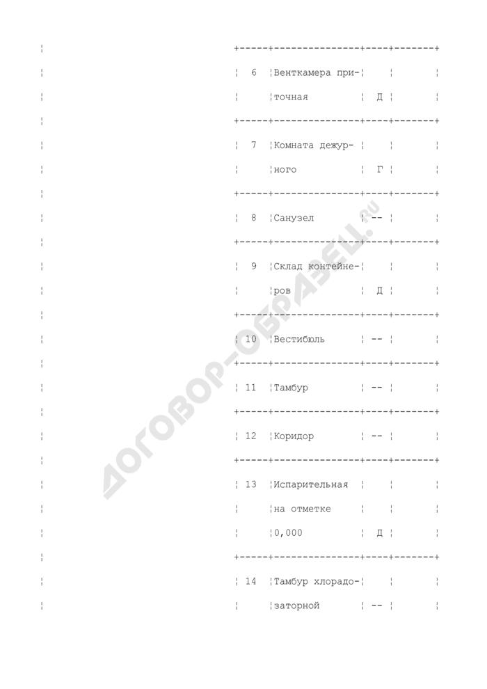 Пример составления плана размещения оборудования (хлораторной) (рекомендуемая форма). Страница 2