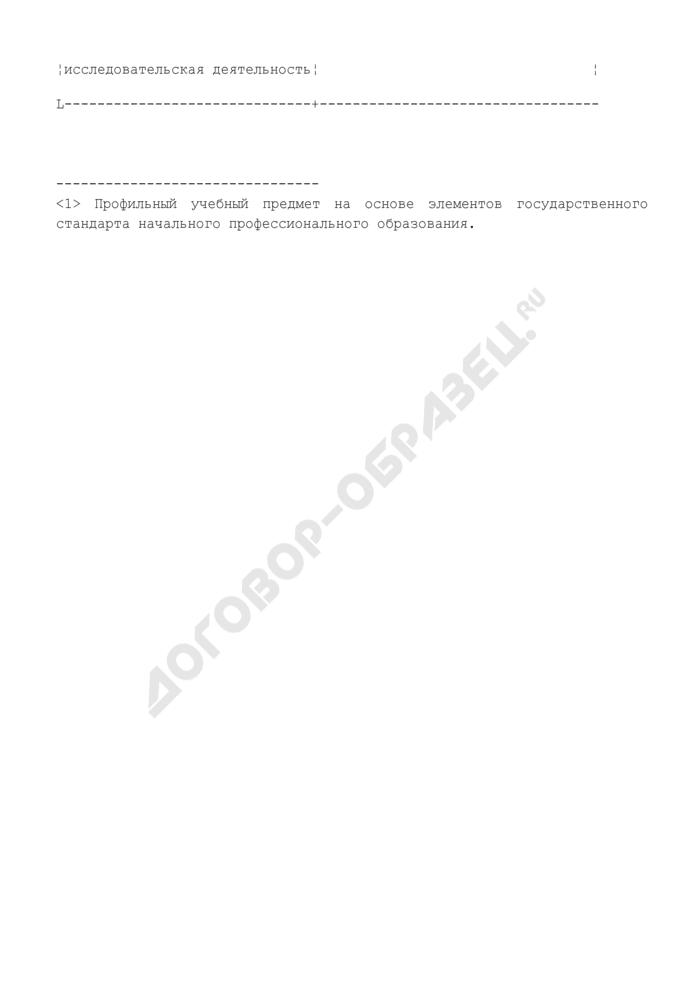 Примерные учебные планы для некоторых возможных профилей. Индустриально-технологический профиль (направление - электротехника/радиоэлектроника). Страница 3