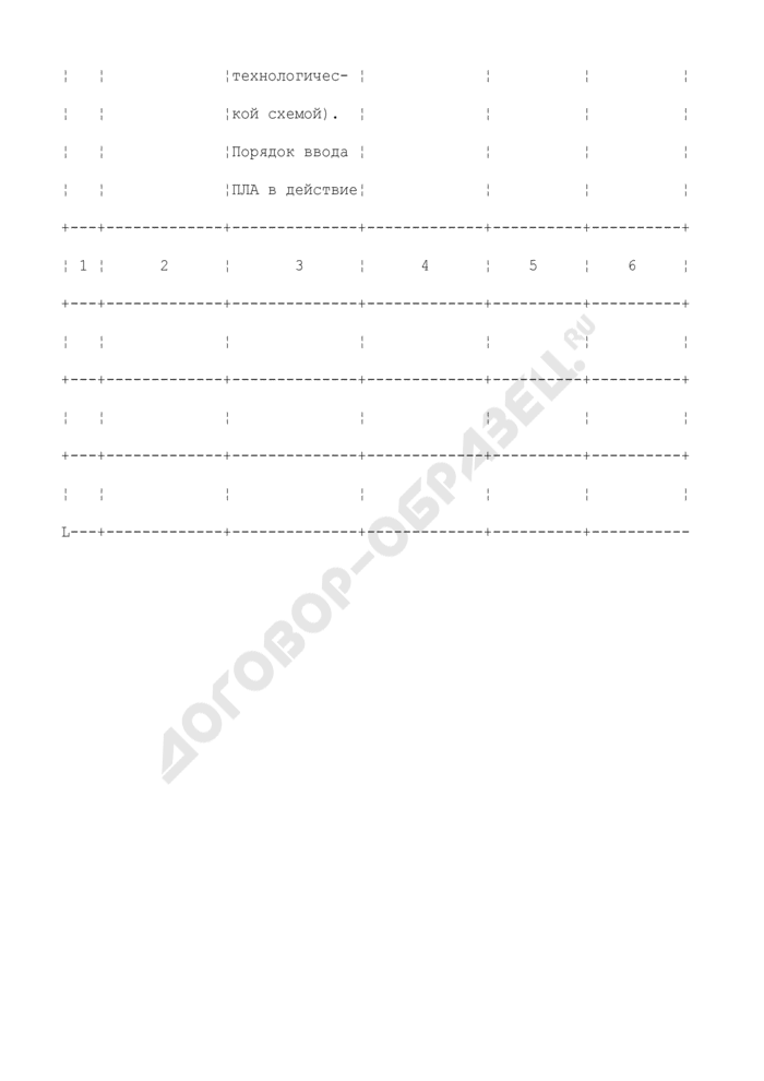 Форма оперативной части плана ликвидации (локализации) аварии. Страница 2