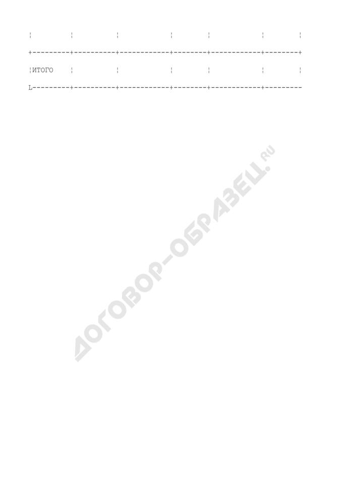 Форма плана использования субсидий из фонда реформирования региональных и муниципальных финансов. Страница 3