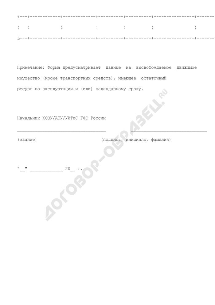 Форма сводного плана продажи движимого имущества (кроме транспортных средств, имеющее остаточный ресурс по эксплуатации и (или) календарному сроку) ГФС России. Страница 2
