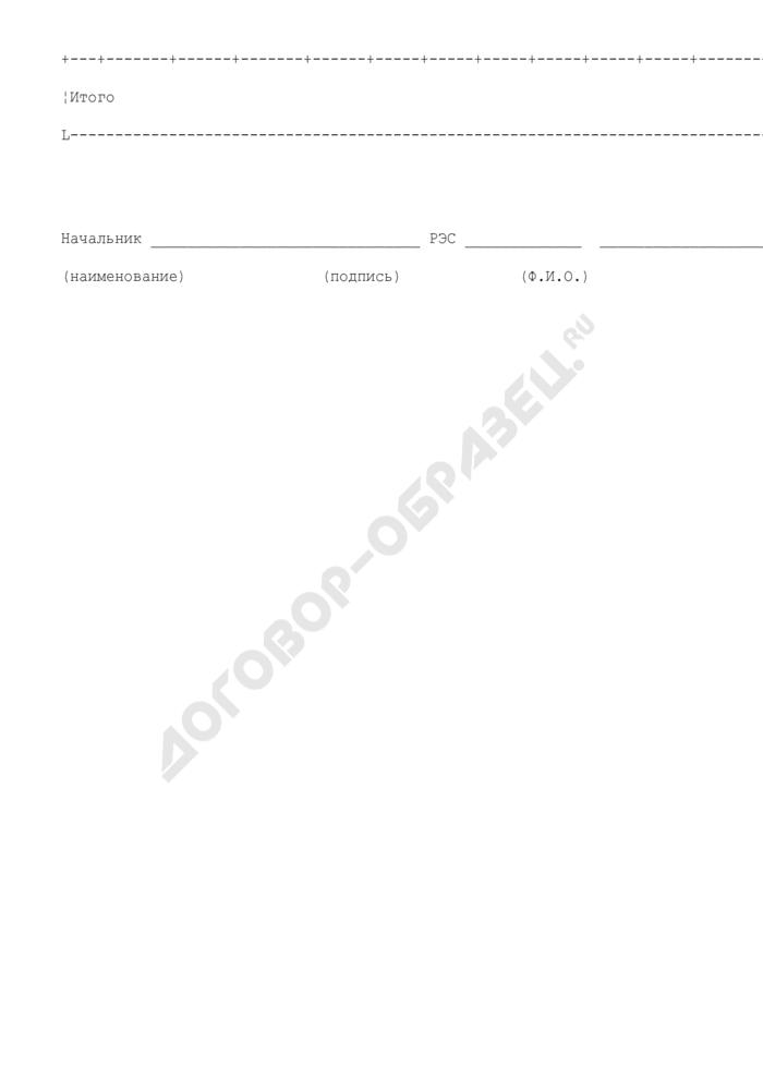 Годовой план капитального ремонта воздушных линий электропередачи (рекомендуемая форма). Страница 2