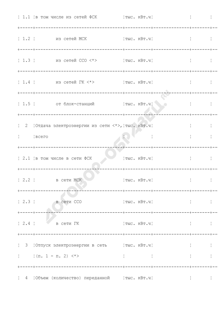 Показатели баланса электроэнергии в целом по электрическим сетям ТСО (образец). Страница 2