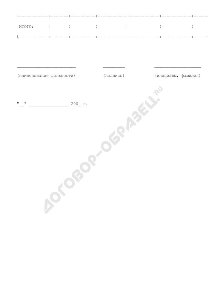 Показатели бюджетной росписи Министерства транспорта Российской Федерации на год и плановый период. Страница 2