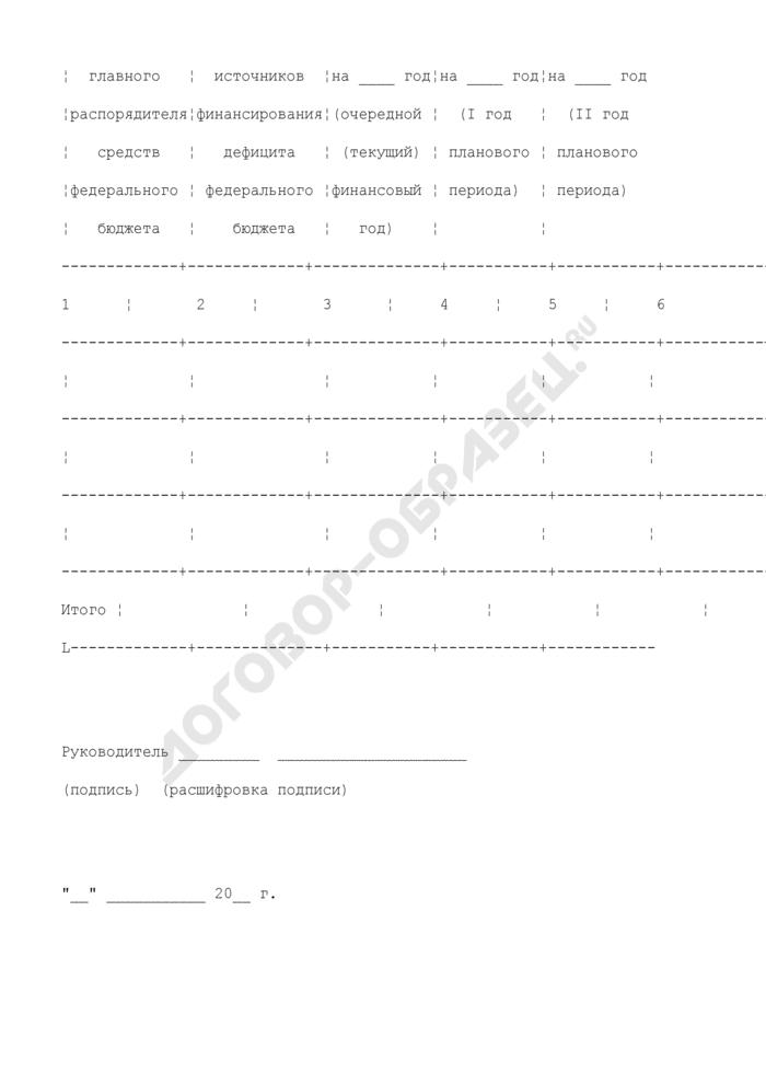Показатели бюджетной росписи на плановый период. Страница 3