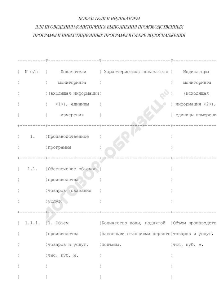 Показатели и индикаторы для проведения мониторинга выполнения производственных программ и инвестиционных программ в сфере водоснабжения. Страница 1
