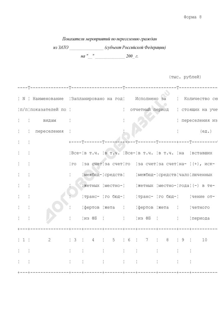 Показатели мероприятий по переселению граждан из закрытого административно-территориального образования субъекта Российской Федерации. Форма N 8. Страница 1