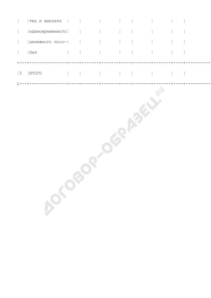Показатели мероприятий по переселению граждан из закрытого административно-территориального образования субъекта Российской Федерации. Форма N 8. Страница 3