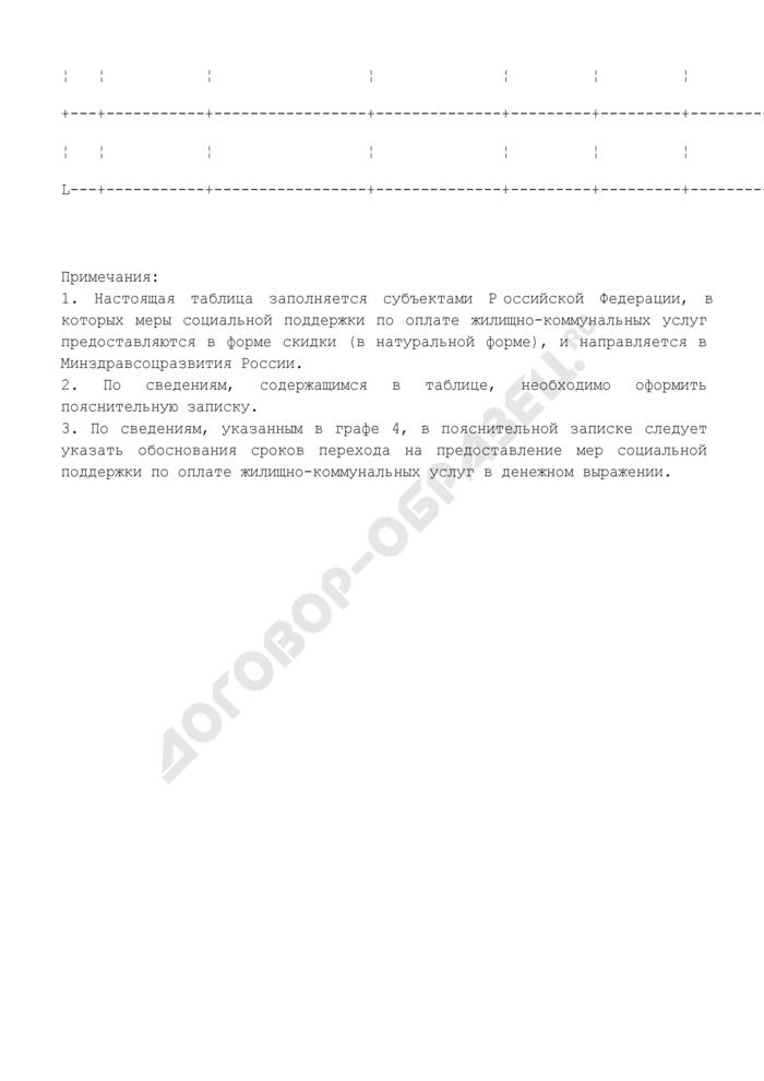 Показатели мониторинга по расходным обязательствам Российской Федерации (по мероприятиям, осуществляемым для перехода к предоставлению гражданам мер социальной поддержки по оплате жилищно-коммунальных услуг в денежной форме) (форма). Страница 2