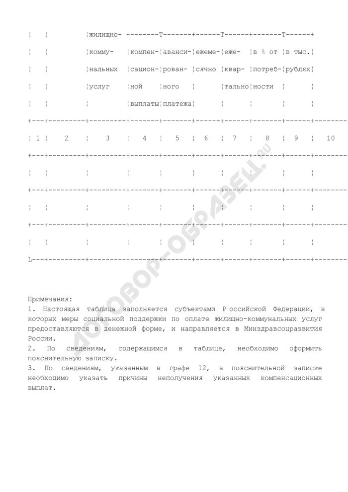 Показатели мониторинга по расходным обязательствам Российской Федерации (по предоставлению гражданам мер социальной поддержки по оплате жилищно-коммунальных услуг после перехода к предоставлению указанных мер в денежной форме) (форма). Страница 2