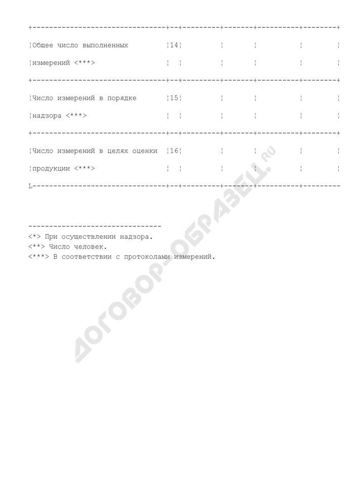 Показатели надзора и экспертизы по стационарным передающим радиотехническим объектам. Страница 3
