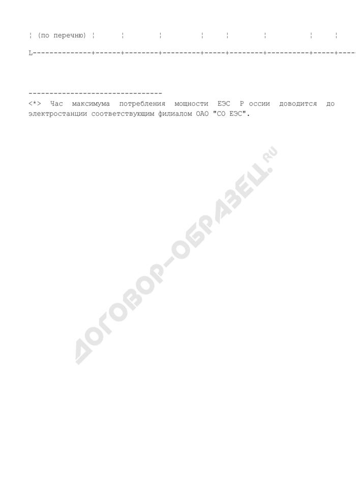 Показатели фактического баланса электрической мощности в границах субъектов Российской Федерации на час максимума ЕЭС России (ежемесячная форма). Страница 2