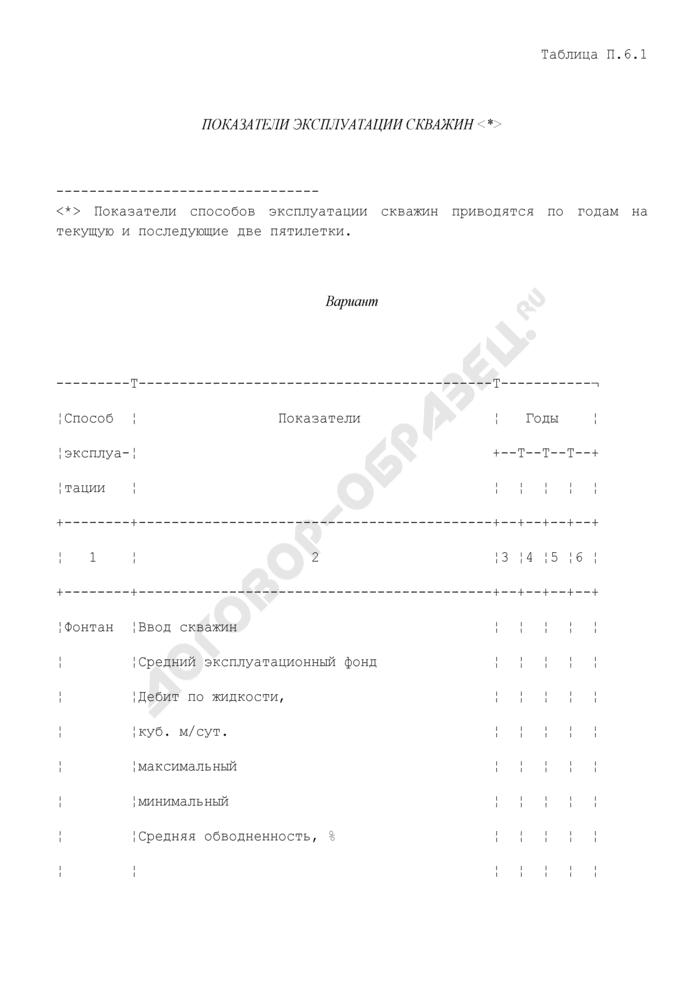 Показатели эксплуатации скважин. Страница 1
