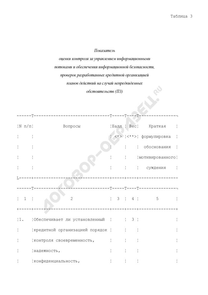 Показатель оценки контроля за управлением информационными потоками и обеспечения информационной безопасности, проверок разработанных кредитной организацией планов действий на случай непредвиденных обстоятельств (П3). Страница 1