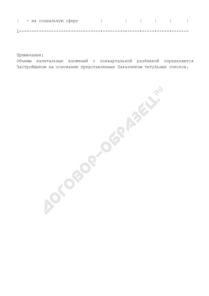 Распределение объемов капитальных вложений и обеспечение их источниками финансирования (приложение к договору на строительство). Страница 2