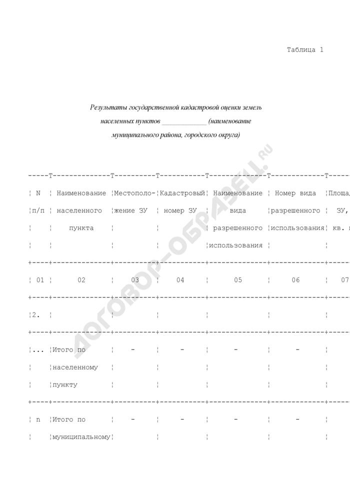 Результаты государственной кадастровой оценки земель и обобщенные показатели результатов расчета кадастровой стоимости земельных участков в составе муниципальных образований или субъекта Российской Федерации. Страница 1