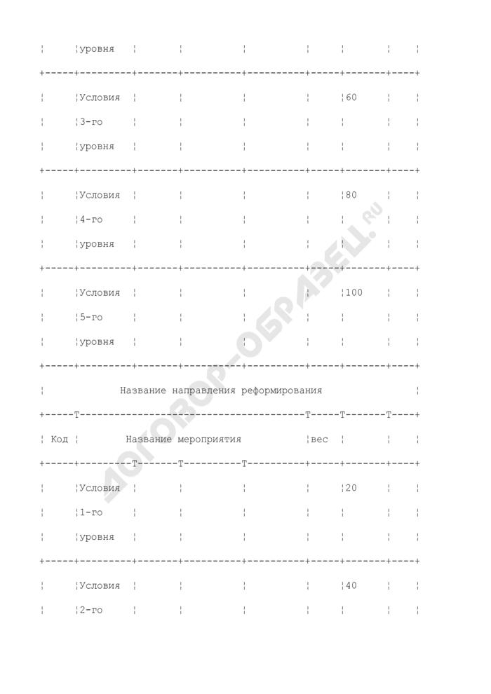 """Форма таблицы """"Индикаторы для оценки уровня управления региональными финансами. Страница 3"""