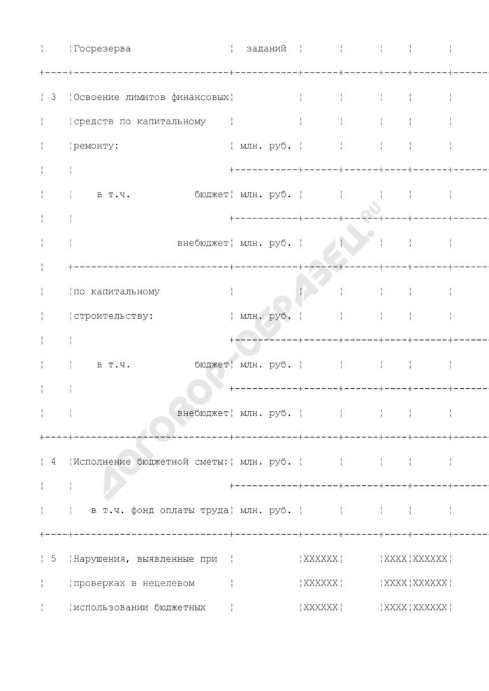 Целевые показатели эффективности работы федеральных государственных учреждений системы государственного материального резерва теруправления. Страница 2