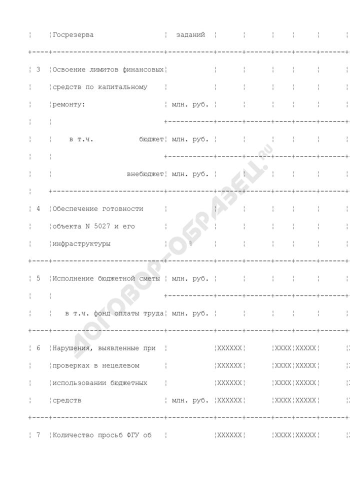 """Целевые показатели эффективности работы федерального государственного учреждения комбинат """"Лесной"""" Федерального агентства по государственным резервам. Страница 2"""