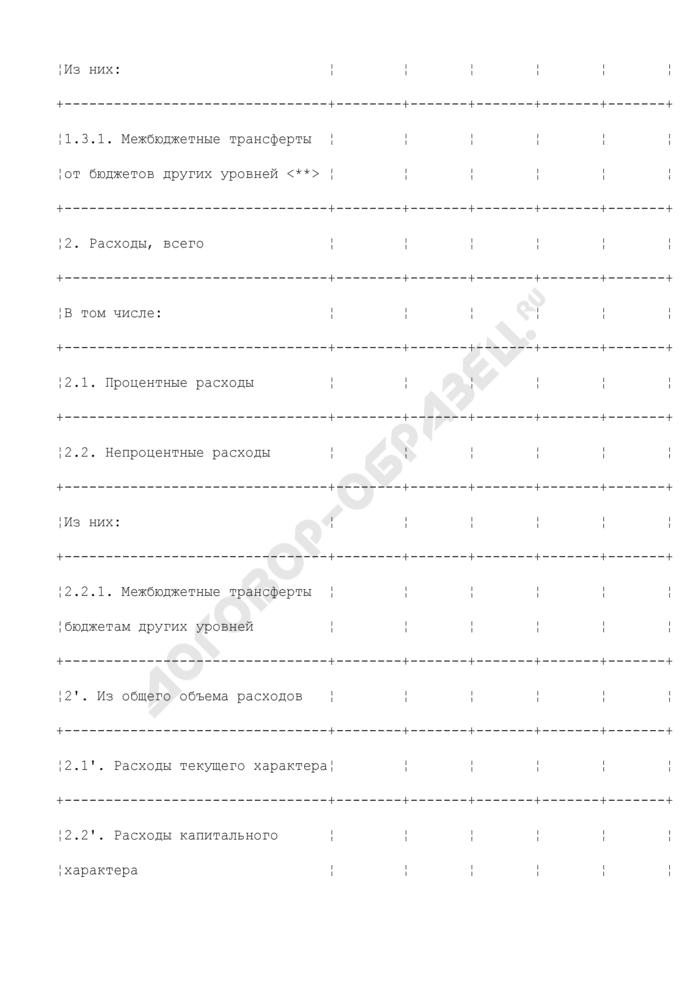 Основные параметры состояния местных финансов городского округа Лыткарино Московской области. Страница 2