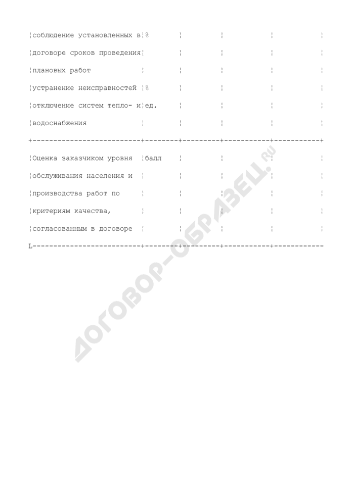 Основные показатели соблюдения установленного договором стандарта содержания и ремонта жилья: выполнение установленного объема работ, соблюдение установленных в договоре сроков проведения плановых работ, устранение неисправностей, отключение систем тепло- и водоснабжения в городском округе Химки Московской области. Страница 2