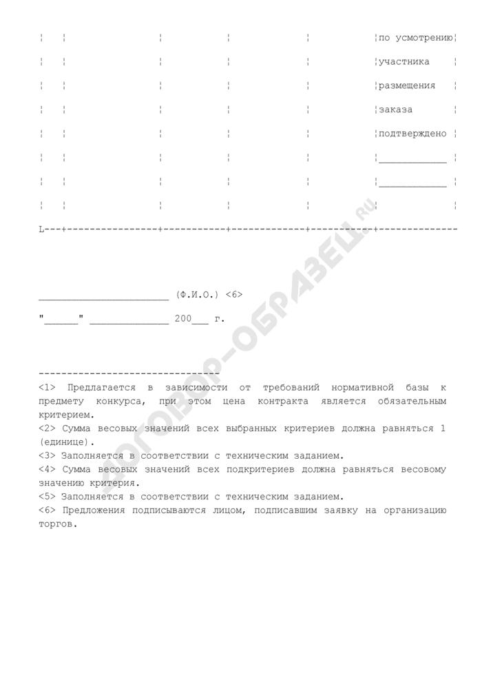 Предложения по критериям оценки и сопоставления заявок на участие в конкурсе на право заключения государственного контракта по размещению государственного заказа города Москвы. Страница 3
